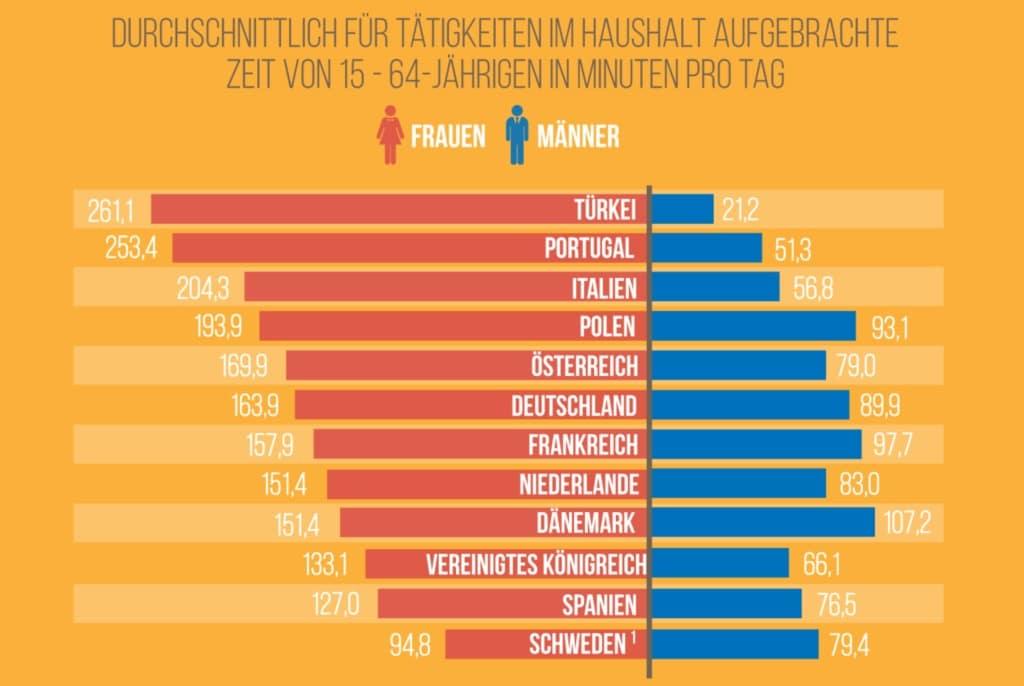 Ländervergleich Haushalt