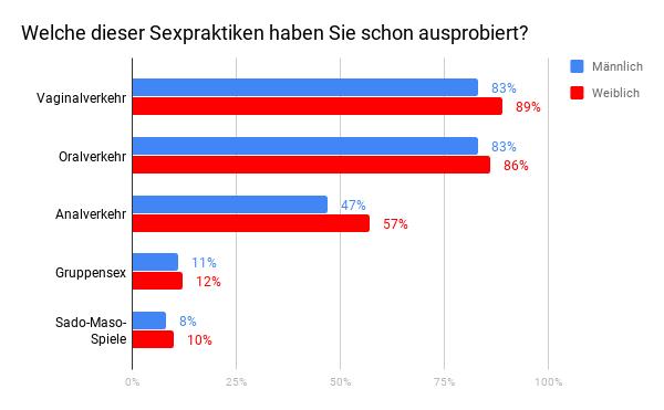 schniblo-tag_Sexpraktiken